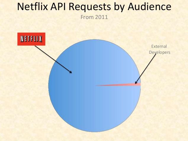 Netflix API usage